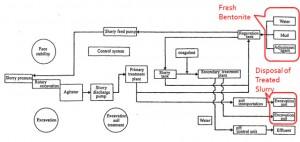 slurry circulation system